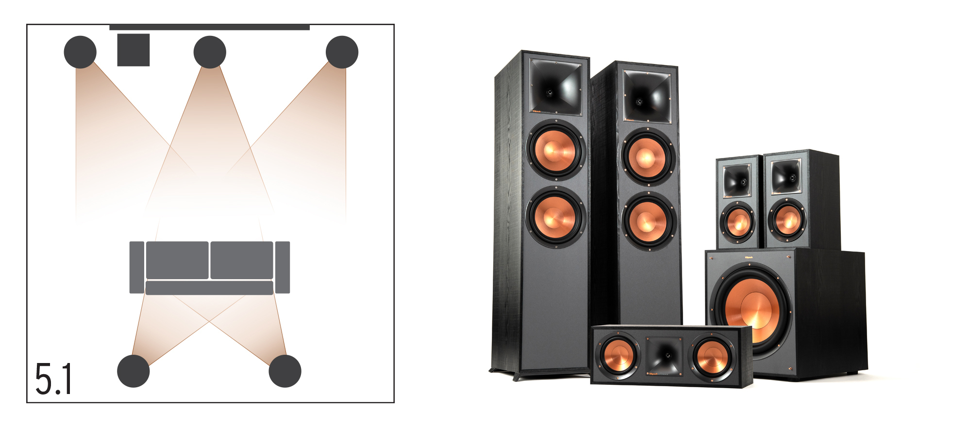 Klipsch Surround Sound 5.1 Home Theater Configuration